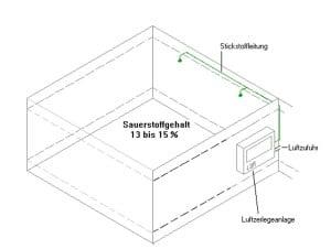 Anlage_5_Dauerinertisierung
